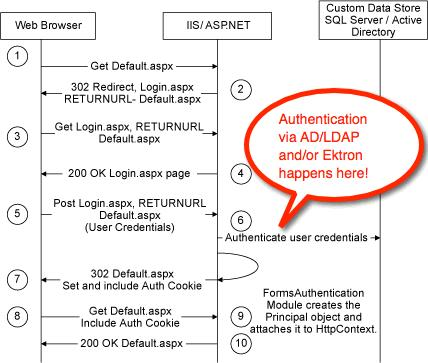 Authenticate Intranet Users with LDAP