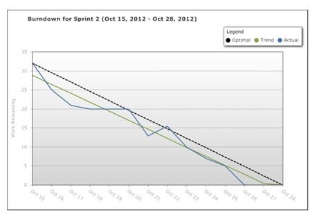 Scrum Burndown Charts