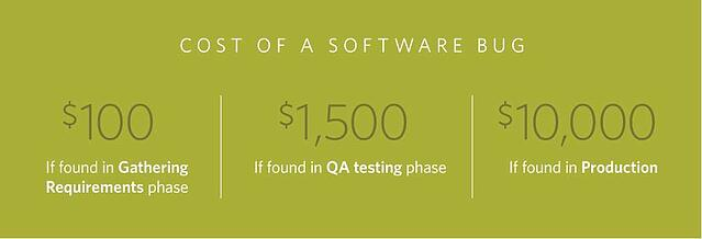 94b675b1 The True Cost of a Software Bug: Part One