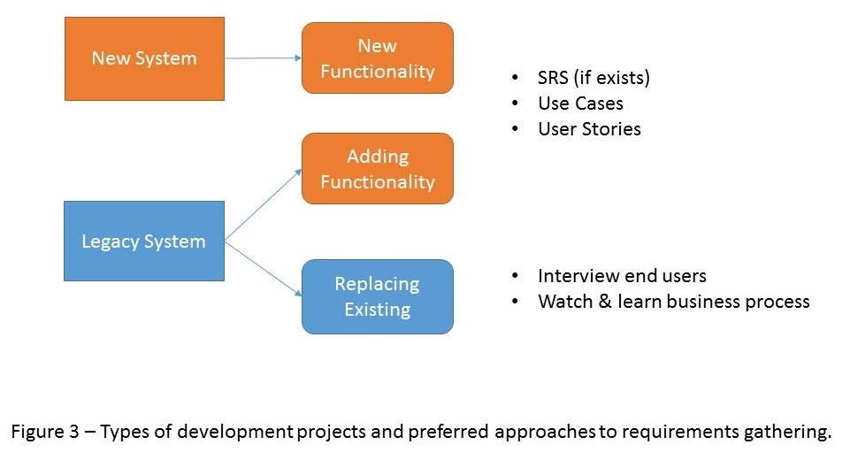 A Logical Approach to Requirements Gathering