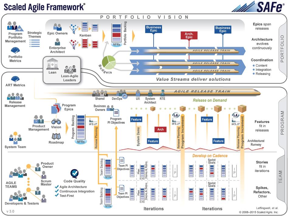 scaled_agile_framework.png